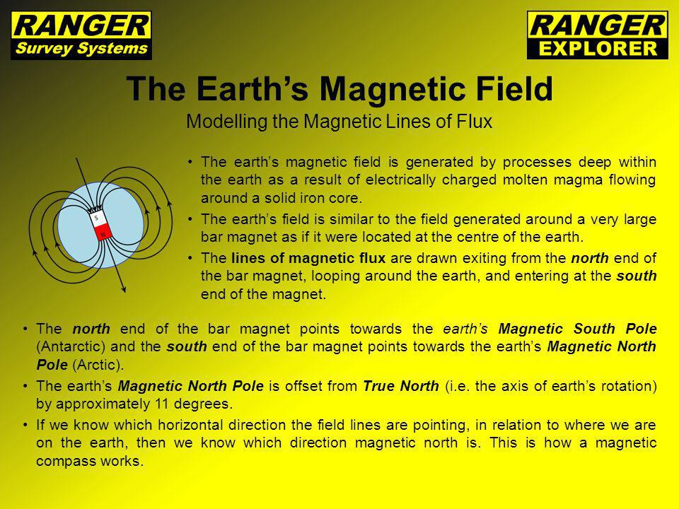 The Earths Magnetic Field The magnetic poles are defined as the points on the earth where the magnetic field lines have an Inclination of 90 degrees.