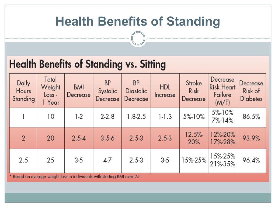 Health Benefits of Standing