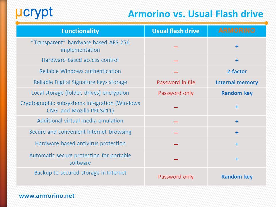 µcrypt www.armorino.net µcrypt Armorino vs.