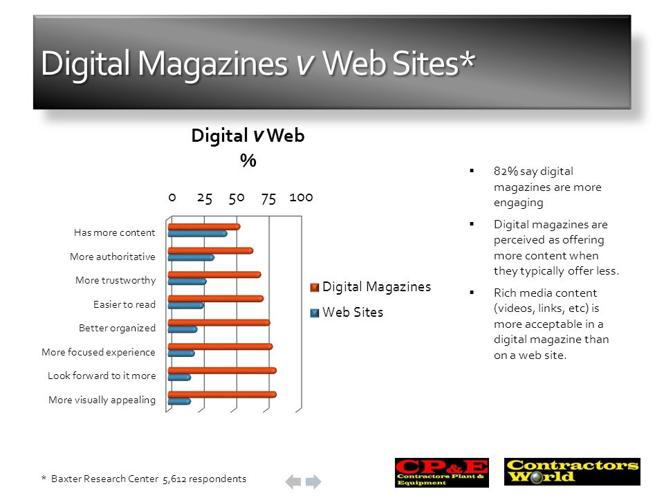 Digital Magazines v Web Sites* 82% say digital magazines are more engaging Digital magazines are perceived as offering more content when they typicall