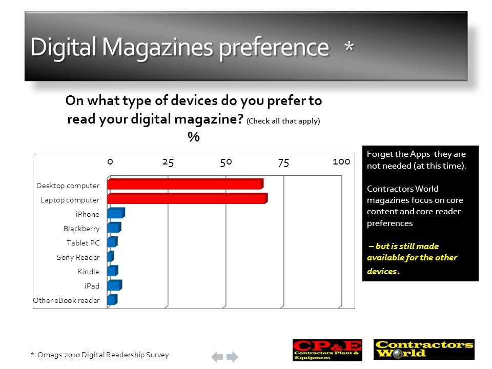Digital Magazines preference * * Qmags 2010 Digital Readership Survey Forget the Apps they are not needed (at this time).