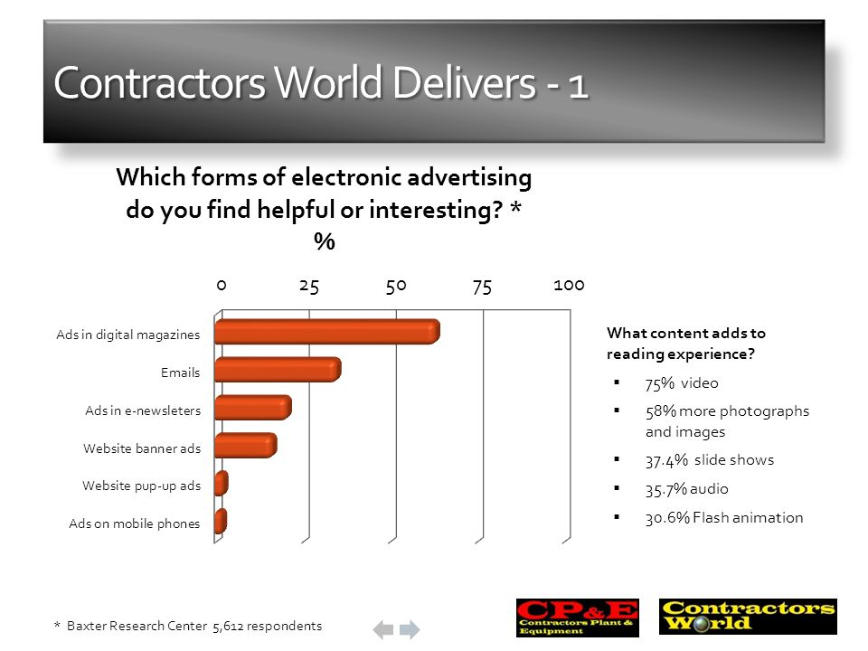 Contractors World Delivers - 1 What content adds to reading experience? 75% video 58% more photographs and images 37.4% slide shows 35.7% audio 30.6%