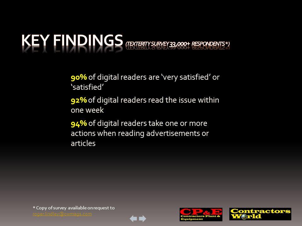90% of digital readers are very satisfied or satisfied 92% of digital readers read the issue within one week 94% of digital readers take one or more a