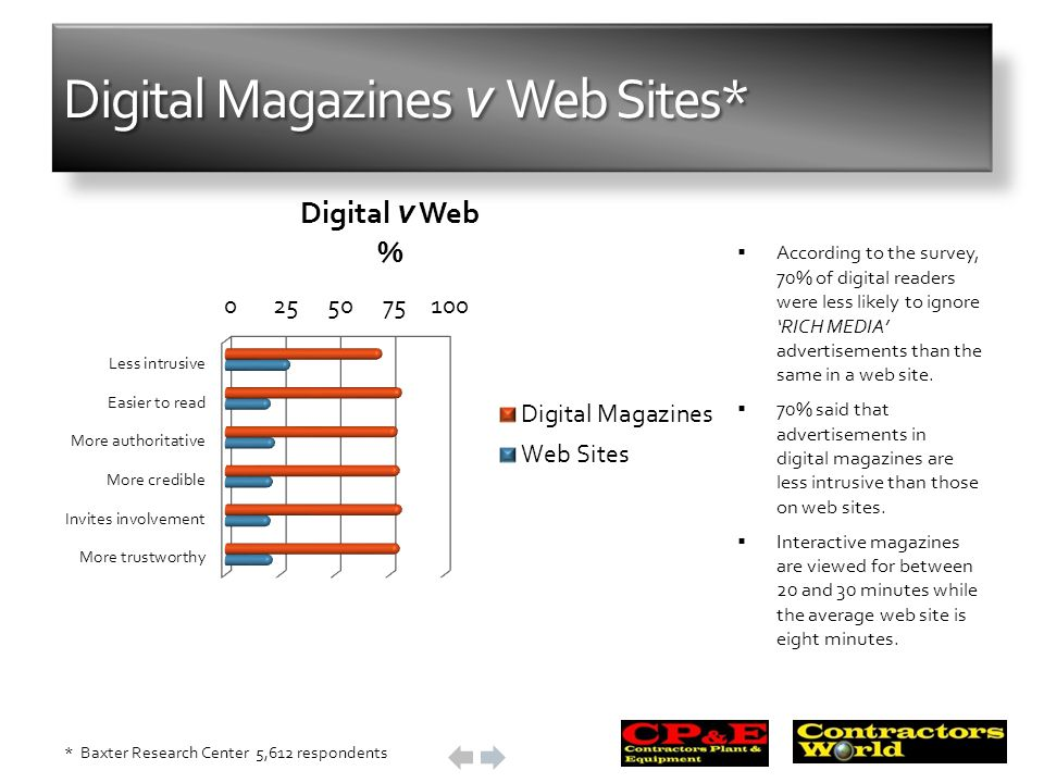 Digital Magazines v Web Sites* According to the survey, 70% of digital readers were less likely to ignore RICH MEDIA advertisements than the same in a web site.