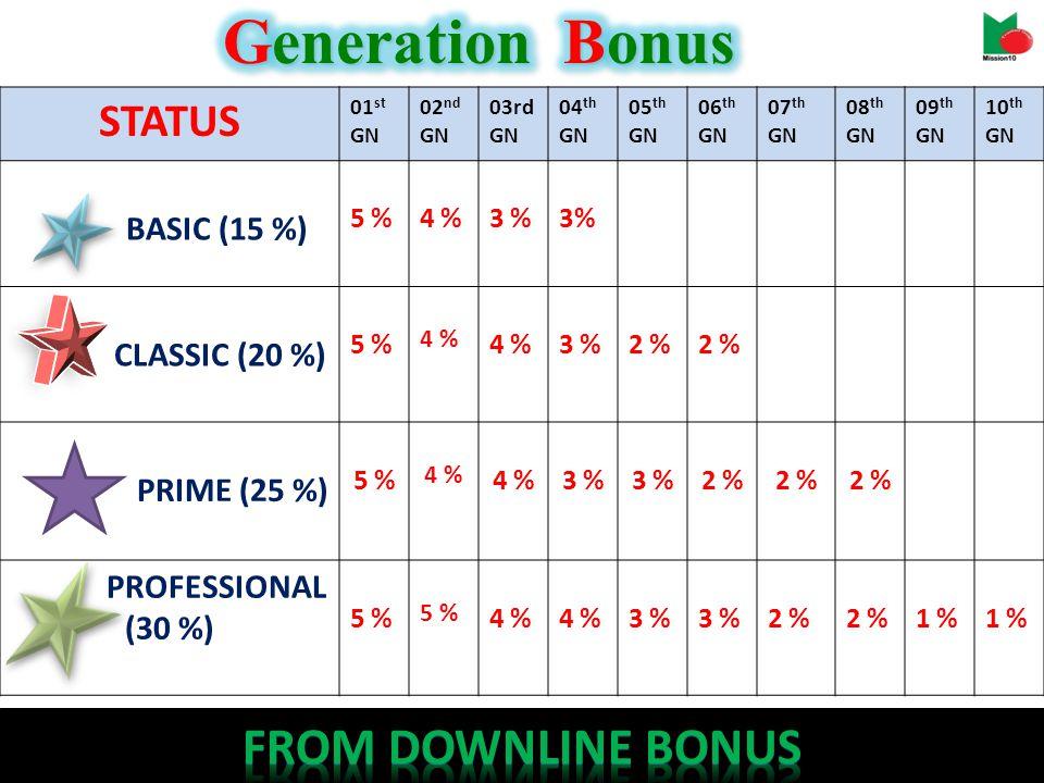 STATUS 01 st GN 02 nd GN 03rd GN 04 th GN 05 th GN 06 th GN 07 th GN 08 th GN 09 th GN 10 th GN BASIC (15 %) 5 %4 %3 % CLASSIC (20 %) 5 % 4 % 4 %4 %3