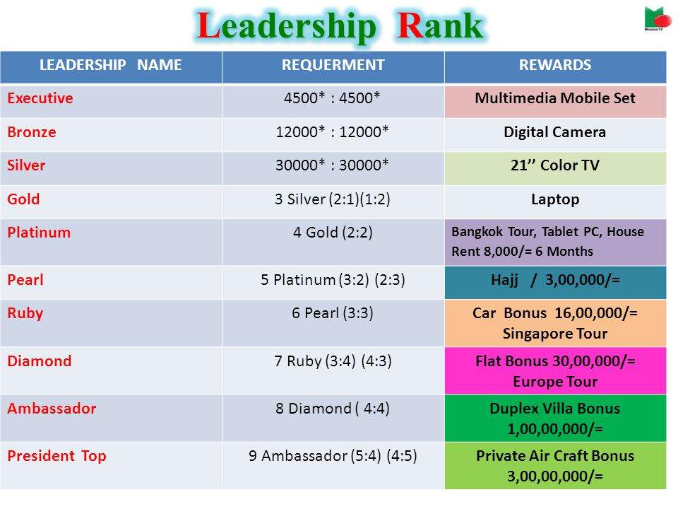 LEADERSHIP NAMEREQUERMENTREWARDS Executive4500* : 4500*Multimedia Mobile Set Bronze12000* : 12000*Digital Camera Silver30000* : 30000*21 Color TV Gold3 Silver (2:1)(1:2)Laptop Platinum4 Gold (2:2) Bangkok Tour, Tablet PC, House Rent 8,000/= 6 Months Pearl5 Platinum (3:2) (2:3)Hajj / 3,00,000/= Ruby6 Pearl (3:3)Car Bonus 16,00,000/= Singapore Tour Diamond7 Ruby (3:4) (4:3)Flat Bonus 30,00,000/= Europe Tour Ambassador8 Diamond ( 4:4)Duplex Villa Bonus 1,00,00,000/= President Top9 Ambassador (5:4) (4:5)Private Air Craft Bonus 3,00,00,000/=