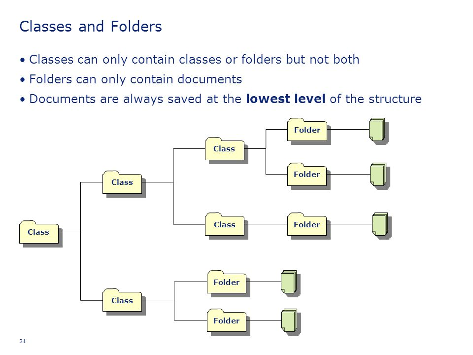 21 Classes and Folders Classes can only contain classes or folders but not both Folders can only contain documents Documents are always saved at the l