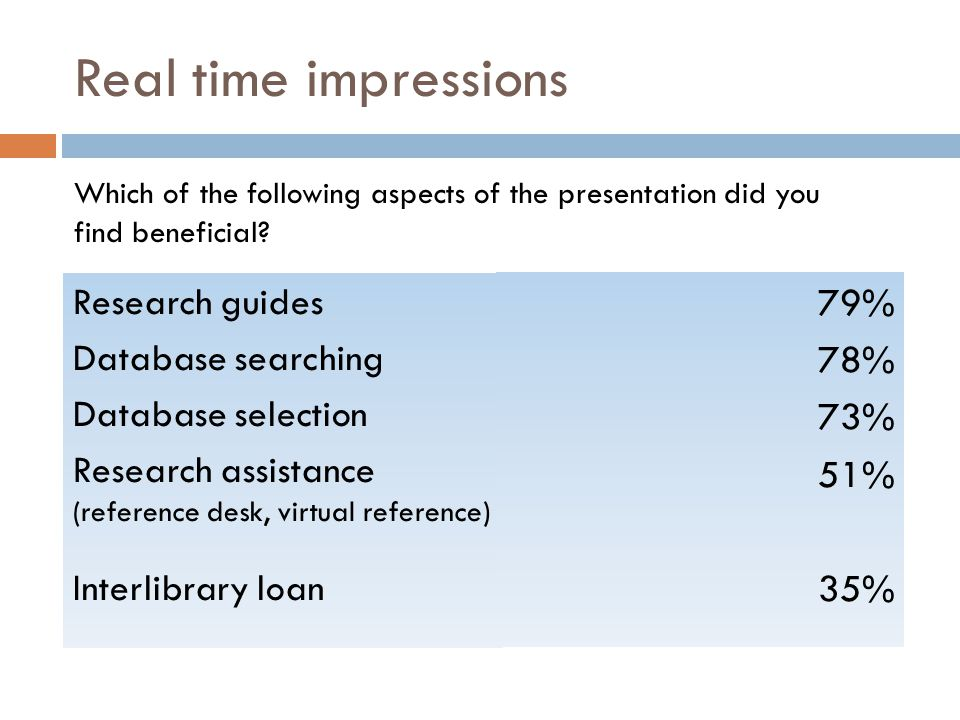 Real time impressions Starting with the second eight week session in October, 2011, students in online classes were surveyed about the library webcast