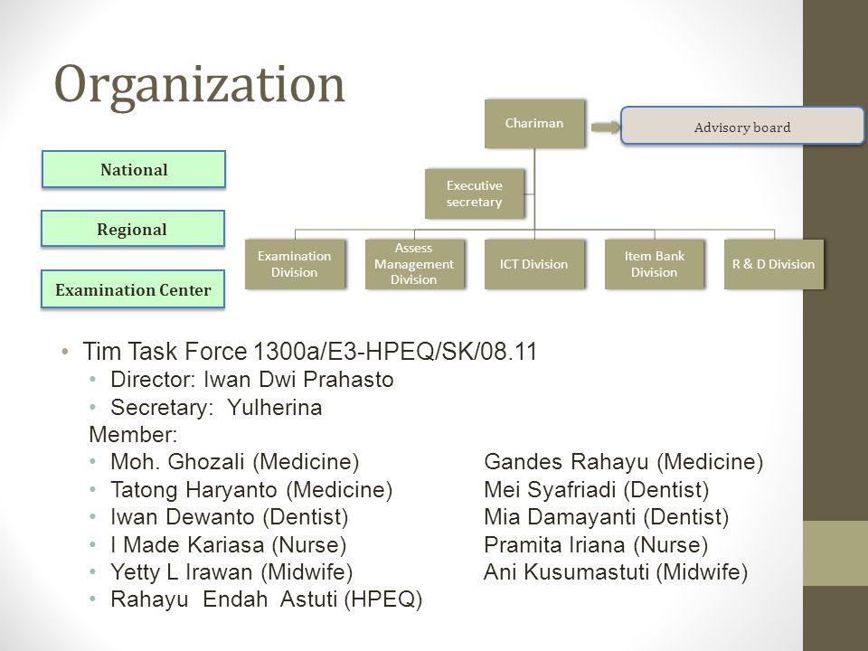 Organization Tim Task Force 1300a/E3-HPEQ/SK/08.11 Director: Iwan Dwi Prahasto Secretary: Yulherina Member: Moh.
