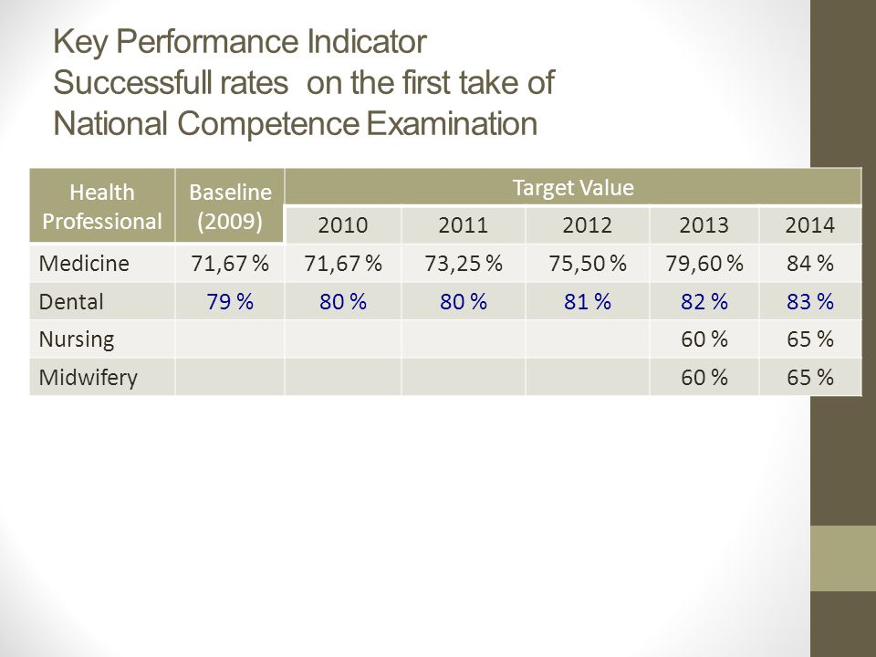 Key Performance Indicator Successfull rates on the first take of National Competence Examination Health Professional Baseline (2009) Target Value 20102011201220132014 Medicine 71,67 % 73,25 %75,50 %79,60 %84 % Dental 79 %80 % 81 %82 %83 % Nursing 60 %65 % Midwifery 60 %65 %