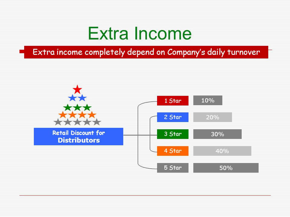 Extra Income Extra income completely depend on Companys daily turnover 1 Star 5 Star 4 Star 3 Star 2 Star 10% 20% 30% 40% 50% Retail Discount for Dist