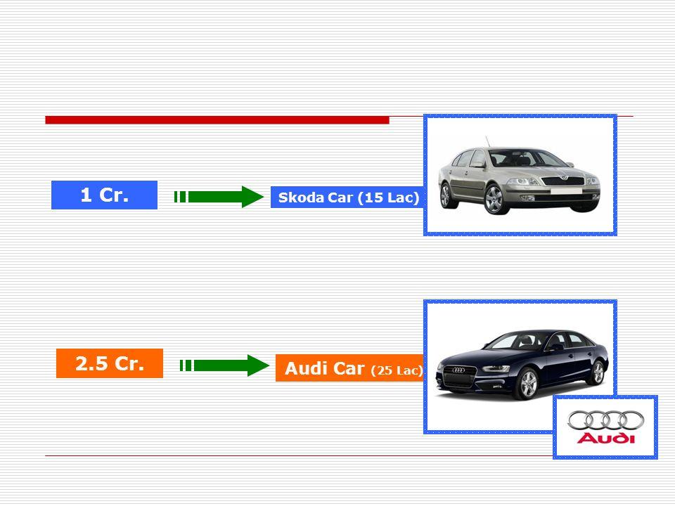 1 Cr. 2.5 Cr. Skoda Car (15 Lac) Audi Car (25 Lac)