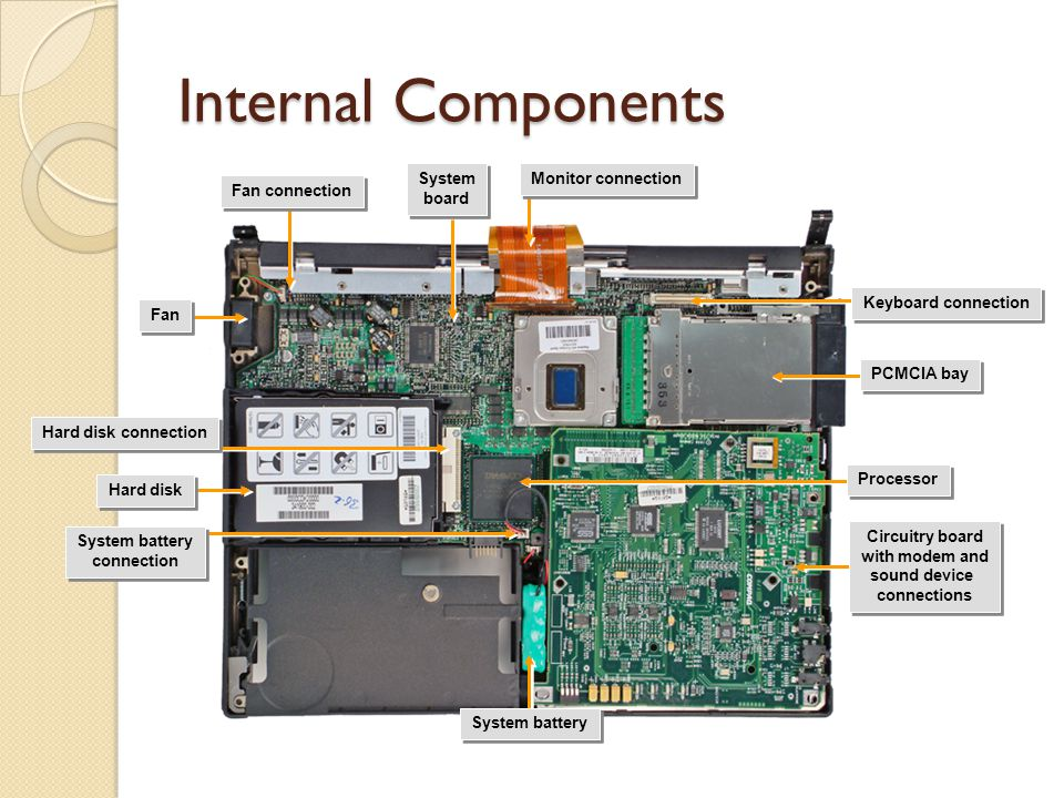Internal Components Hard disk System battery Fan Circuitry board with modem and sound device connections Circuitry board with modem and sound device connections Monitor connection System board System board System battery connection System battery connection Processor Keyboard connection Fan connection Hard disk connection PCMCIA bay