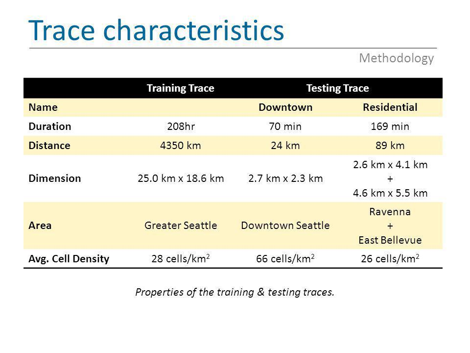 Trace characteristics Training TraceTesting Trace NameDowntownResidential Duration208hr70 min169 min Distance4350 km24 km89 km Dimension25.0 km x 18.6