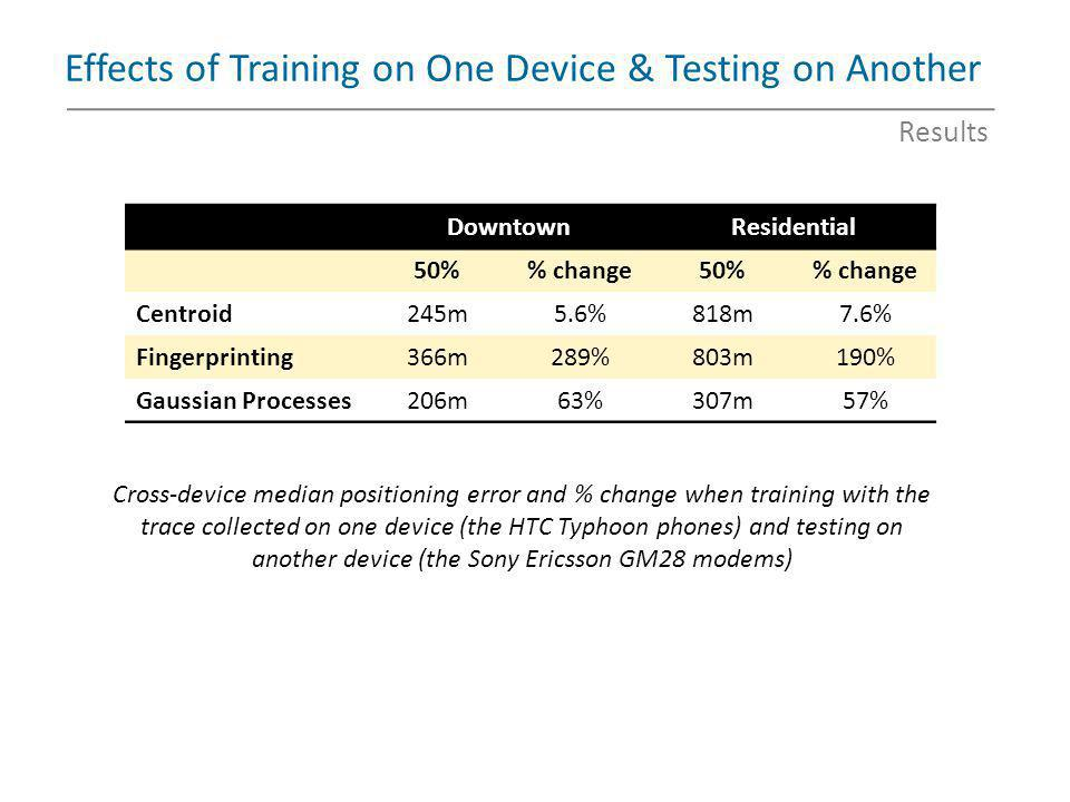 Effects of Training on One Device & Testing on Another Cross-device median positioning error and % change when training with the trace collected on on