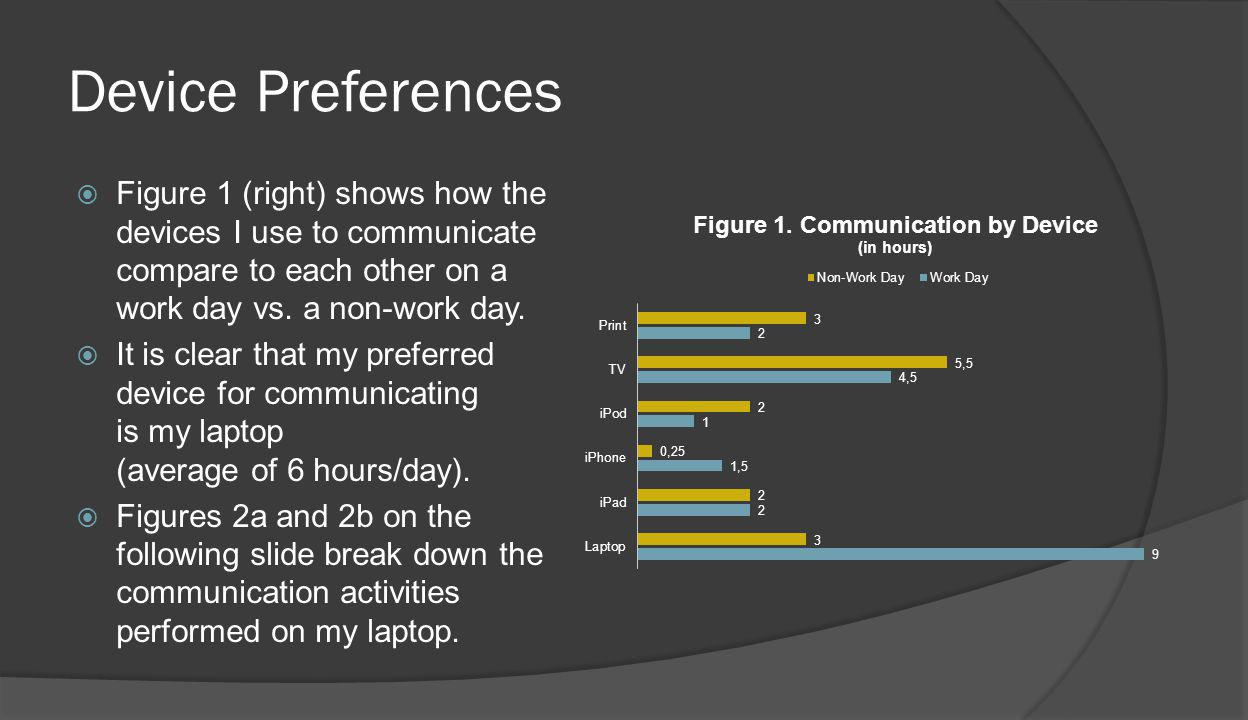Device Preferences Figure 1 (right) shows how the devices I use to communicate compare to each other on a work day vs.