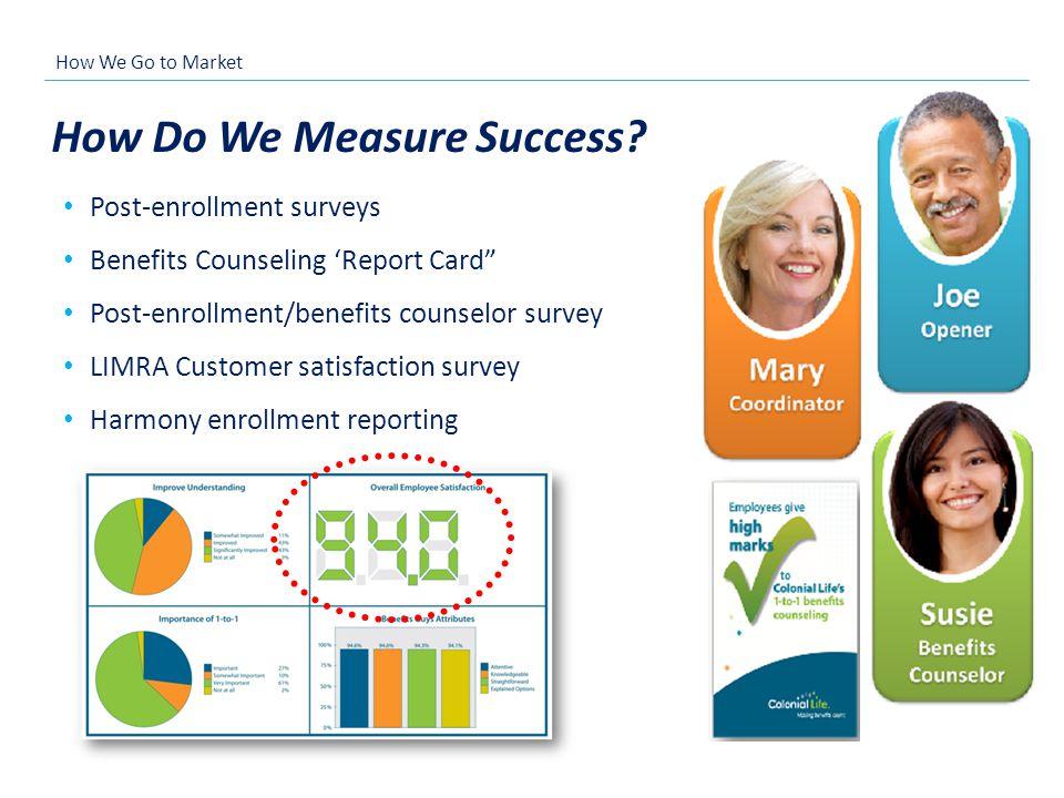 How Do We Measure Success? Post-enrollment surveys Benefits Counseling Report Card Post-enrollment/benefits counselor survey LIMRA Customer satisfacti