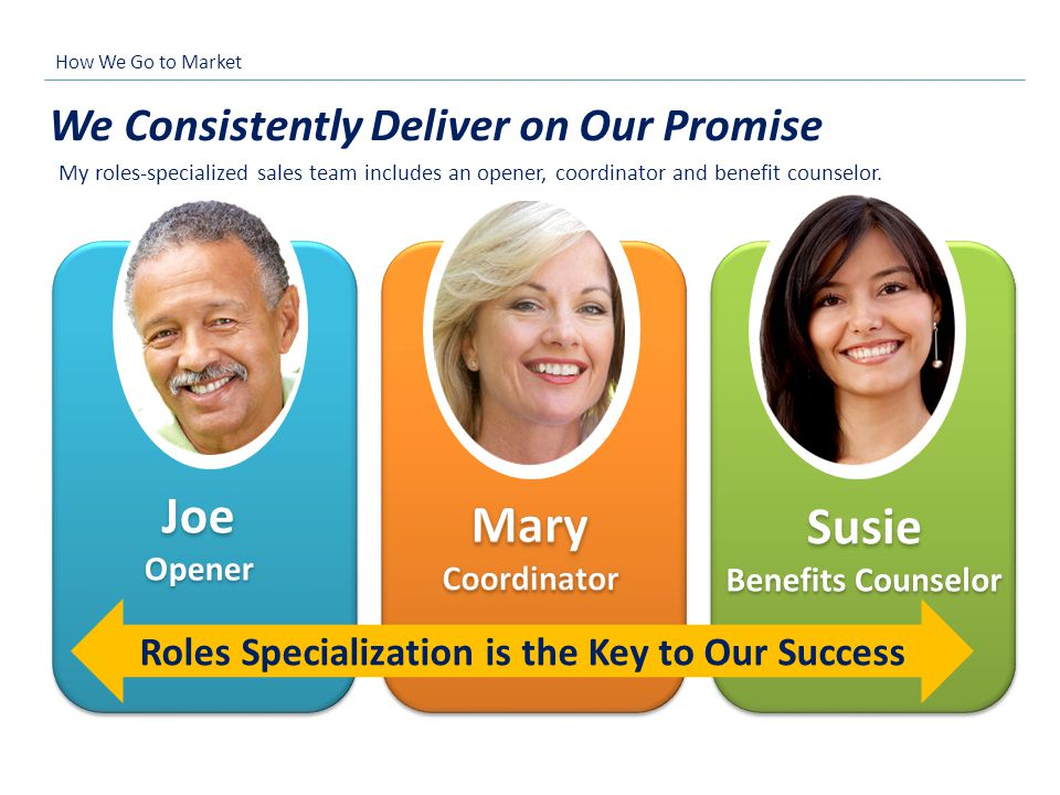 We Consistently Deliver on Our Promise Roles Specialization is the Key to Our Success How We Go to Market My roles-specialized sales team includes an