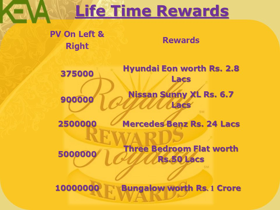 KEVA BRONZE 12,500 PV Right & 12,500 PV Left Rs.1250 per month KEVA SILVER 25,000 PV Right & 25,000 PV Left Rs. 2250 per month KEVA GOLD 50,000 PV Rig