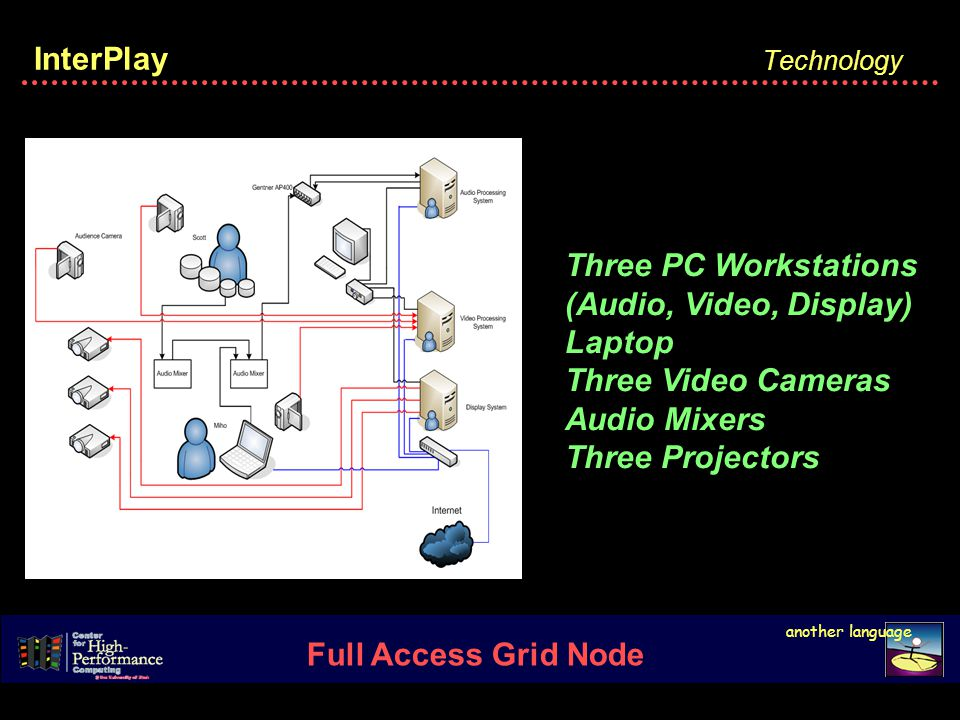 Technology InterPlay another language Full Access Grid Node Three PC Workstations (Audio, Video, Display) Laptop Three Video Cameras Audio Mixers Three Projectors