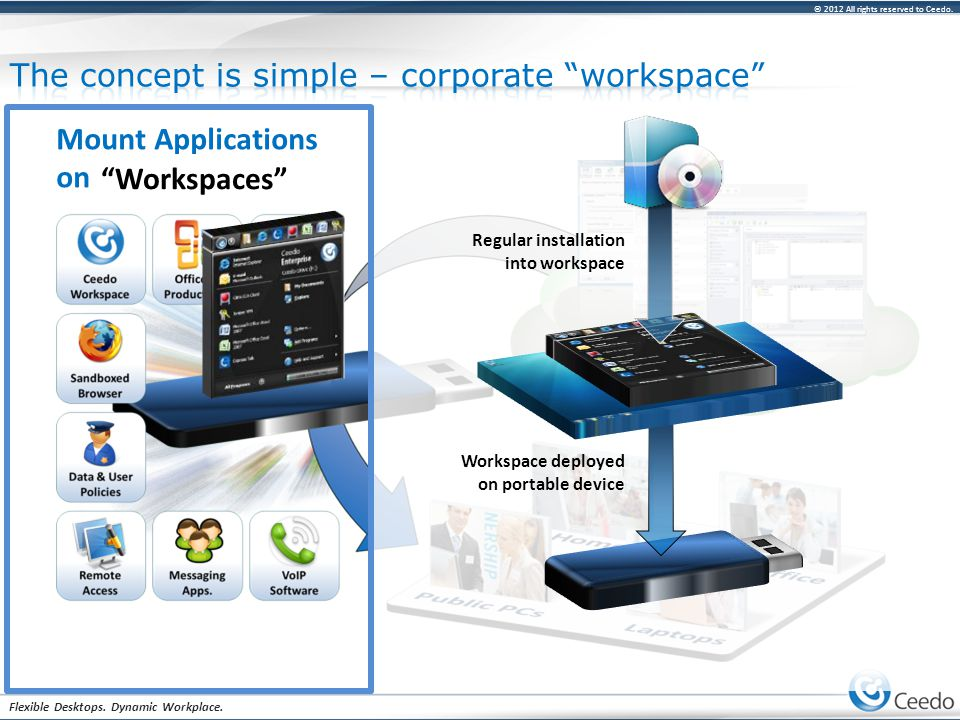 © 2012 All rights reserved to Ceedo. Flexible Desktops. Dynamic Workplace. Mount Applications on Portable Devices Workspaces Regular installation into