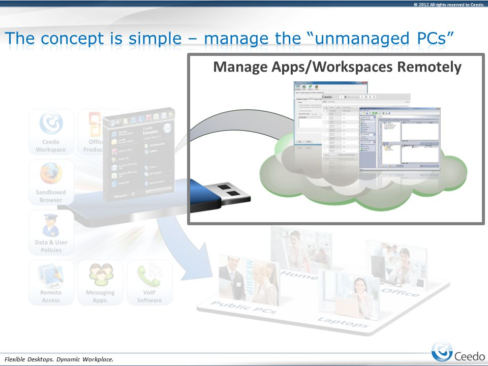 © 2012 All rights reserved to Ceedo. Flexible Desktops. Dynamic Workplace. Manage Apps/Workspaces Remotely