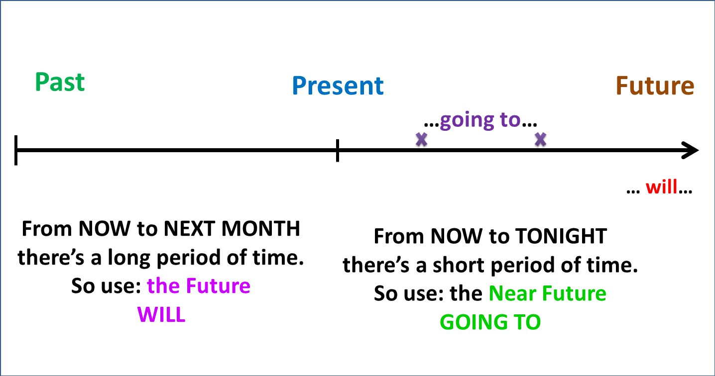 Past PresentFuture … will… …going to… From NOW to NEXT MONTH theres a long period of time.