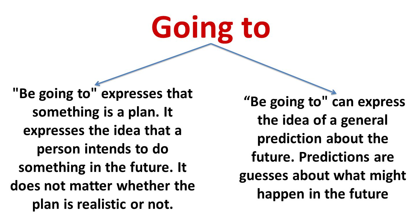 Going to Be going to expresses that something is a plan.