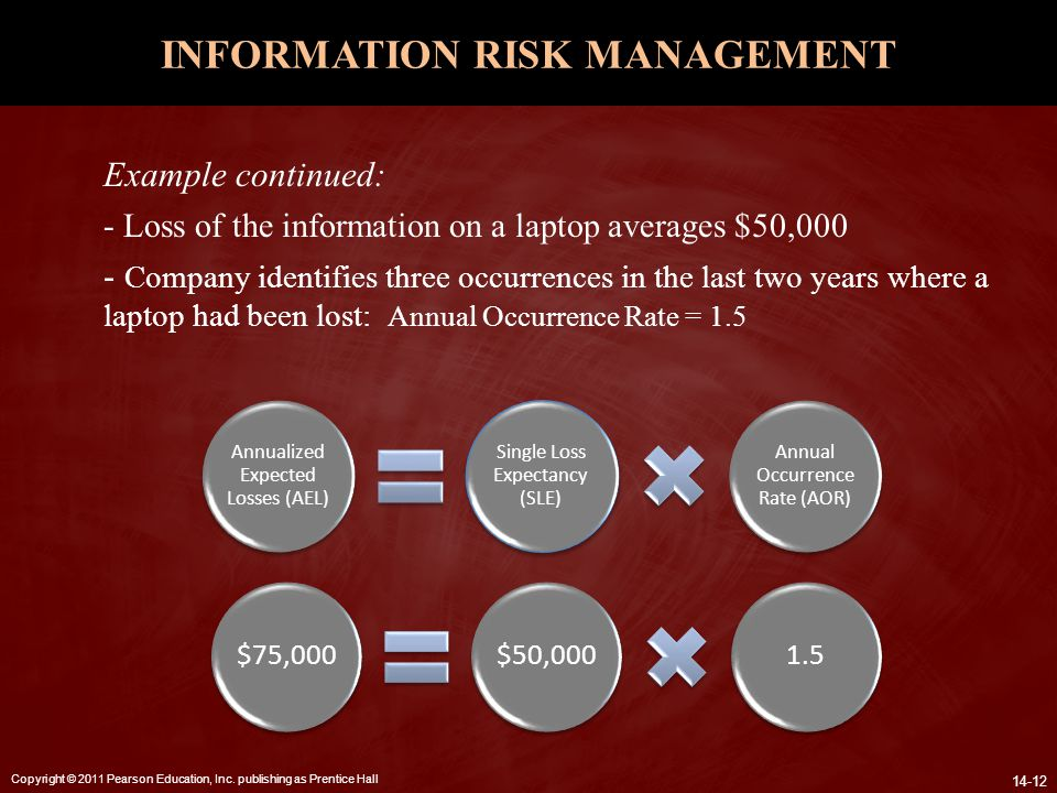 Copyright © 2011 Pearson Education, Inc. publishing as Prentice Hall 14-12 INFORMATION RISK MANAGEMENT Example continued: - Loss of the information on