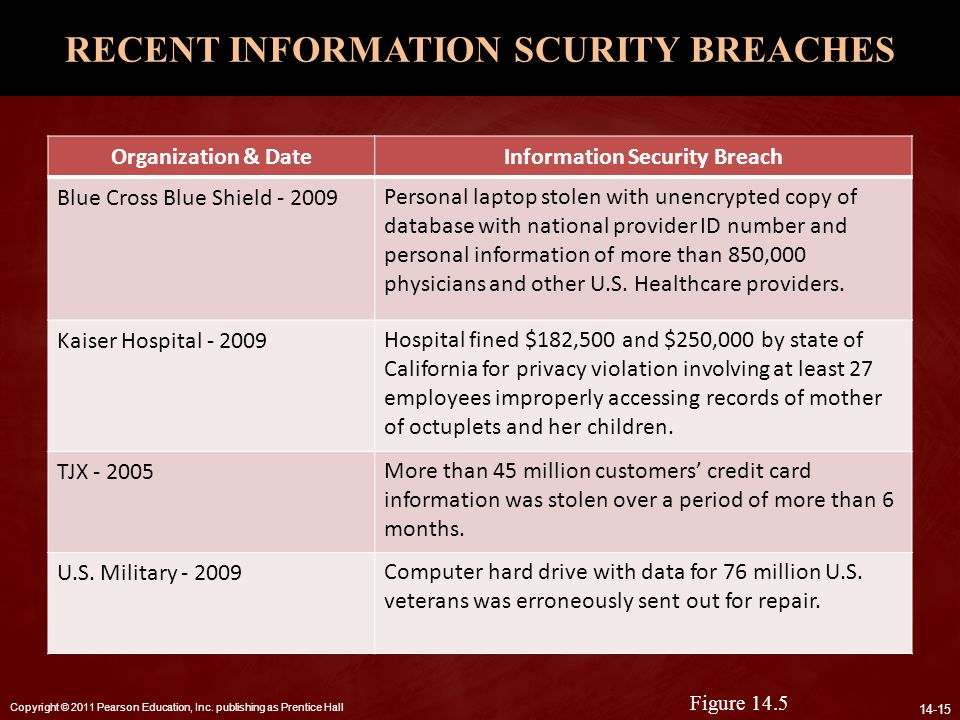 Copyright © 2011 Pearson Education, Inc. publishing as Prentice Hall 14-15 RECENT INFORMATION SCURITY BREACHES Organization & DateInformation Security