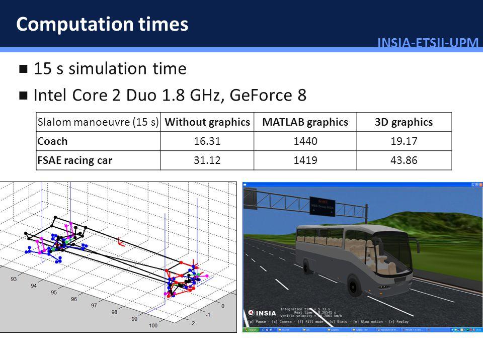 INSIA-ETSII-UPM 72/46 Computation times Slalom manoeuvre (15 s)Without graphicsMATLAB graphics3D graphics Coach16.31144019.17 FSAE racing car31.121419
