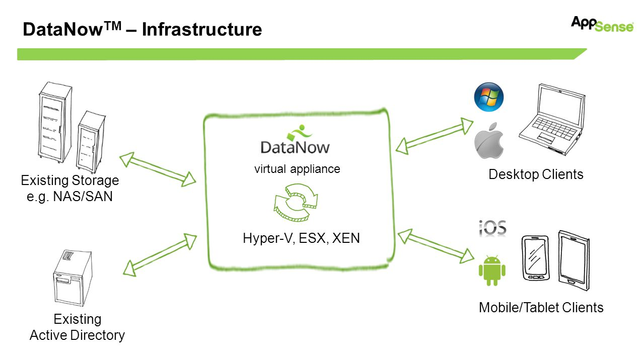 DataNow TM – Infrastructure Existing Storage e.g.