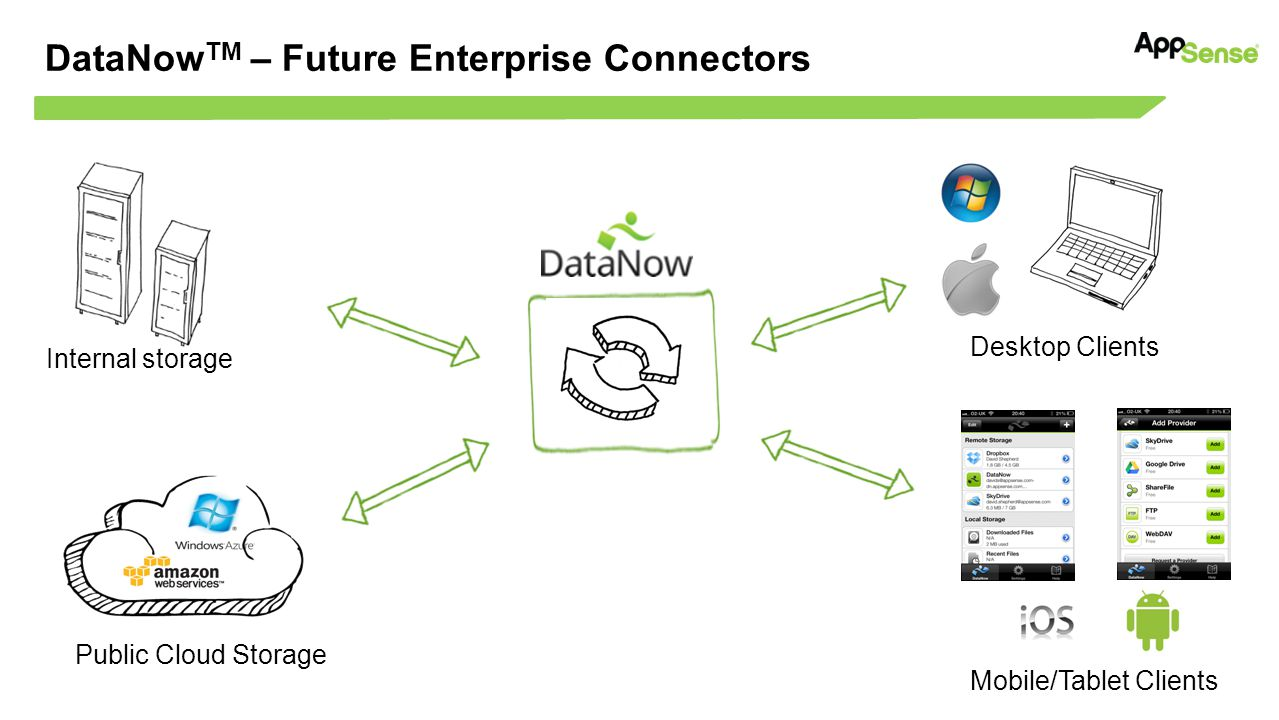 DataNow TM – Future Enterprise Connectors Internal storage Mobile/Tablet Clients Desktop Clients Public Cloud Storage