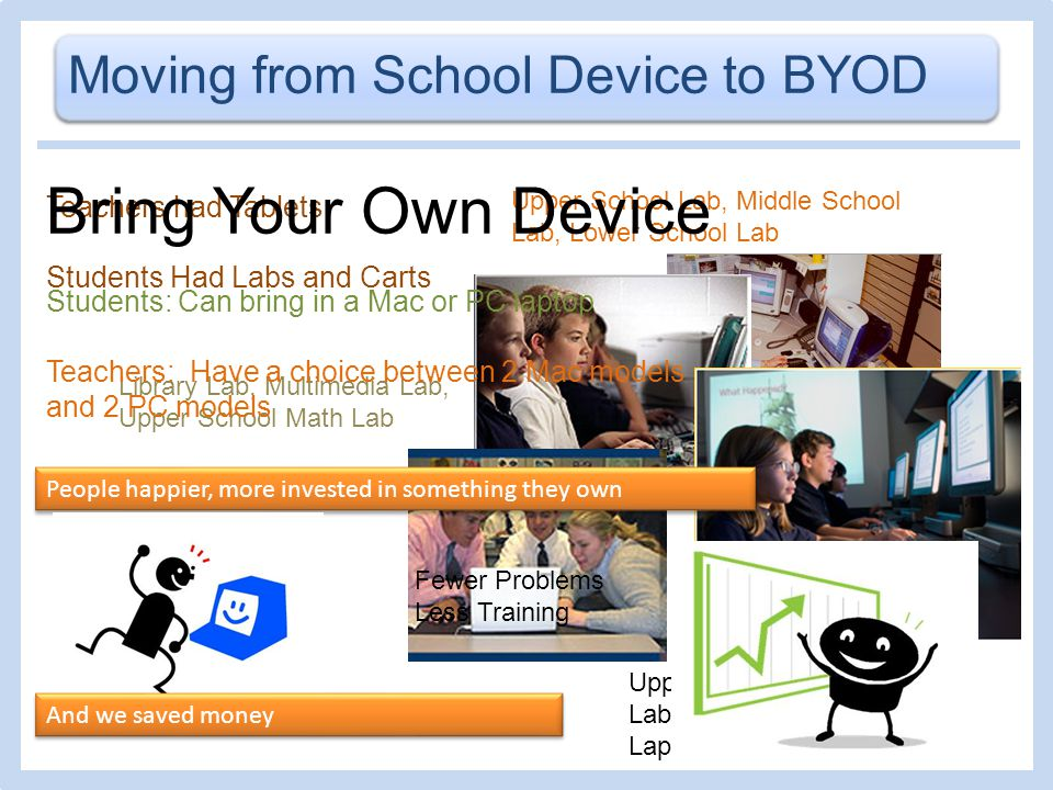 Moving from School Device to BYOD Upper School Lab, Middle School Lab, Lower School Lab Library Lab, Multimedia Lab, Upper School Math Lab Teachers had Tablets Students Had Labs and Carts Middle School Social Studies Lab, Middle School English Lab, Middle School Science Lab Upper School English Lab, Lower School Laptop Carts Bring Your Own Device Students: Can bring in a Mac or PC laptop Teachers: Have a choice between 2 Mac models and 2 PC models People happier, more invested in something they own Fewer Problems Less Training And we saved money