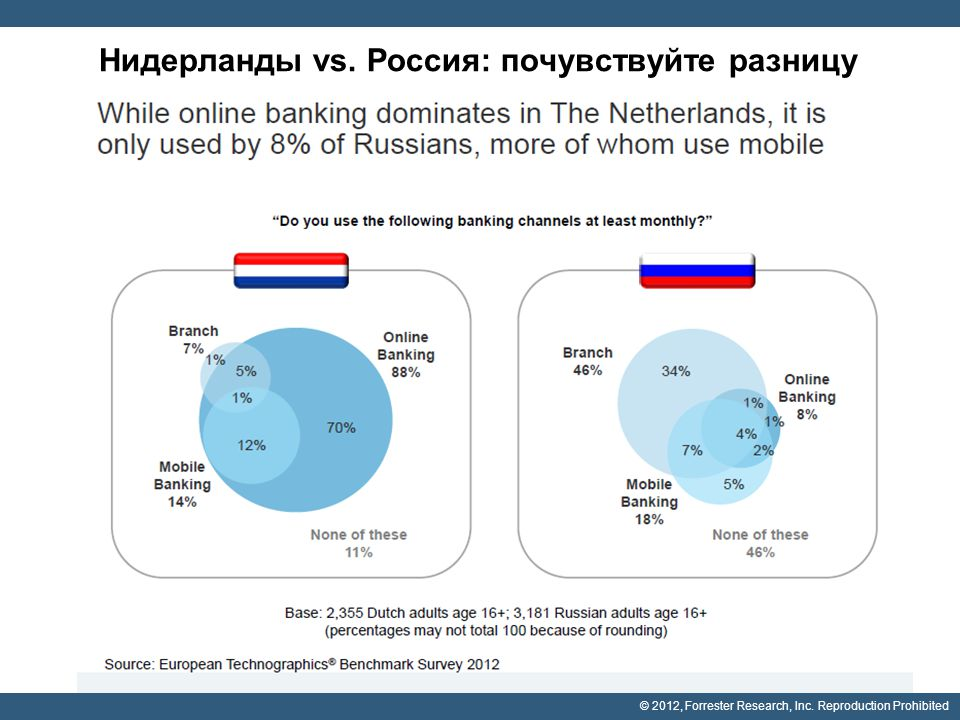 © 2012, Forrester Research, Inc. Reproduction Prohibited Нидерланды vs.