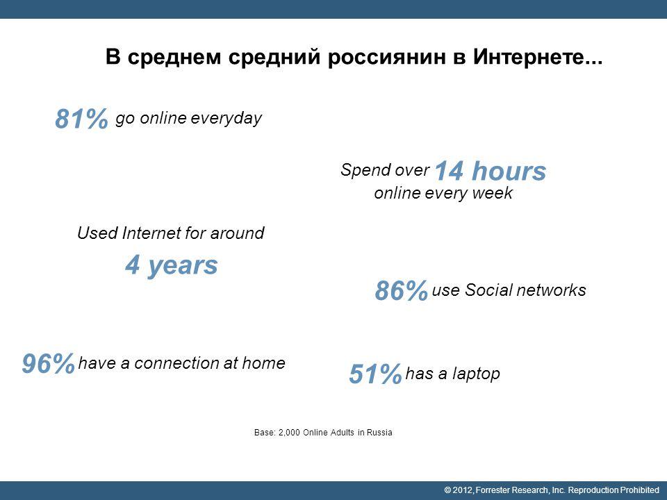 © 2012, Forrester Research, Inc. Reproduction Prohibited В среднем средний россиянин в Интернете... Base: 2,000 Online Adults in Russia 81% go online