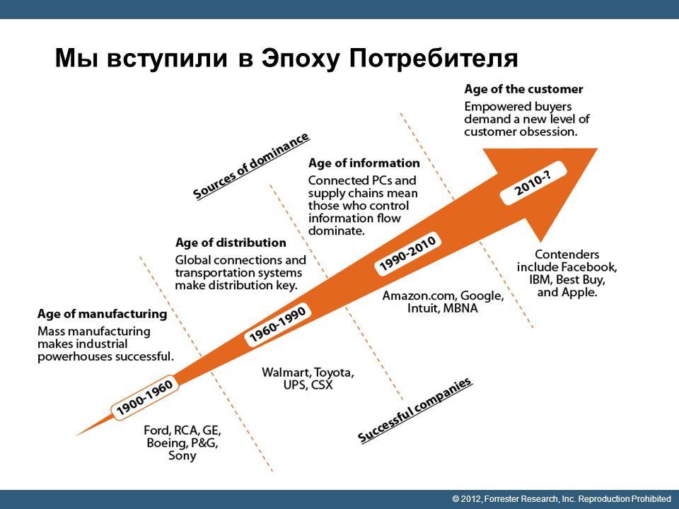 © 2012, Forrester Research, Inc. Reproduction Prohibited Мы вступили в Эпоху Потребителя