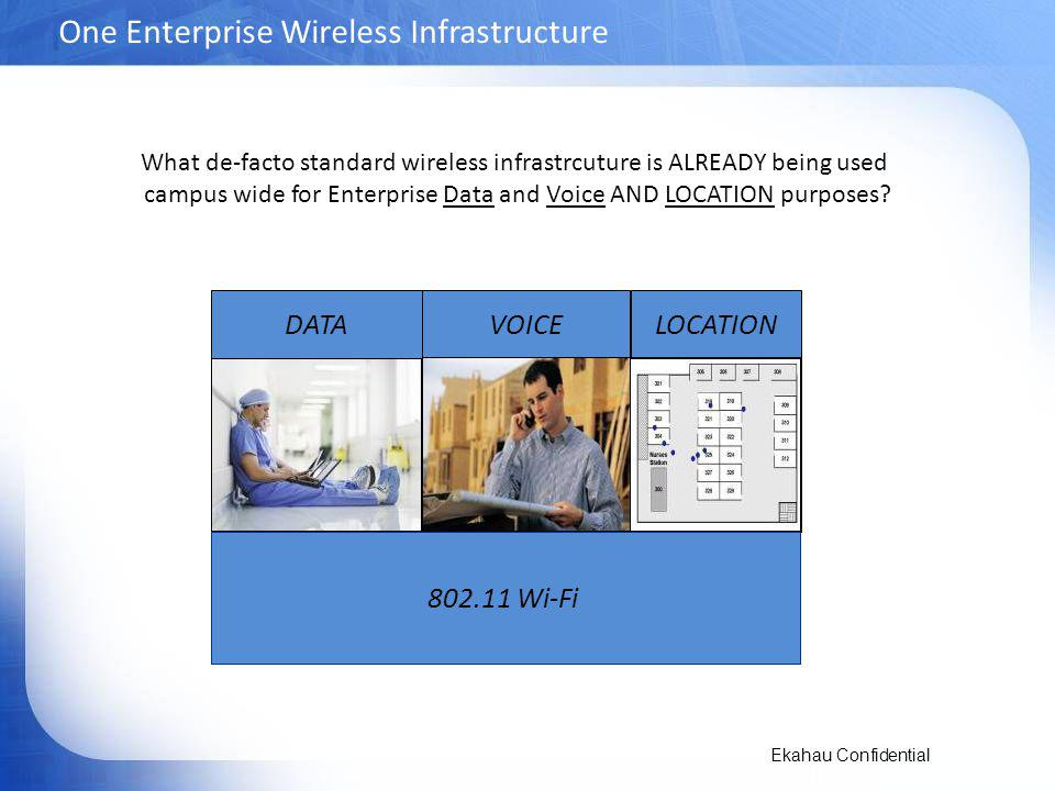 Ekahau Confidential One Enterprise Wireless Infrastructure DATA VOICE LOCATION 802.11 Wi-Fi What de-facto standard wireless infrastrcuture is ALREADY being used campus wide for Enterprise Data and Voice AND LOCATION purposes?