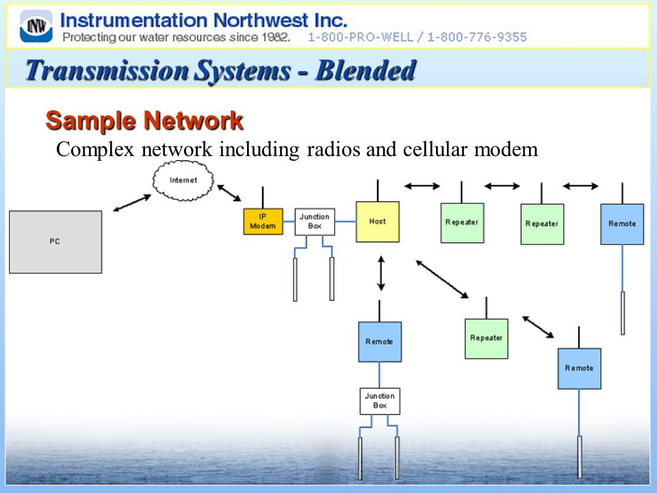 Sample Network Complex network including radios and cellular modem Transmission Systems - Blended