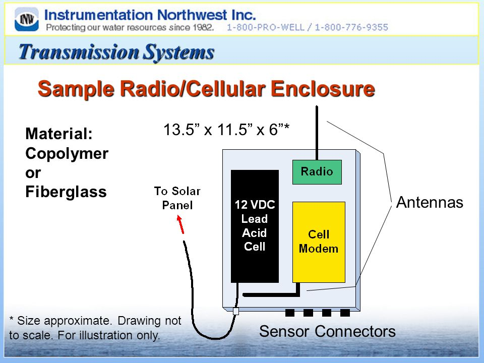 Transmission Systems Sample Radio/Cellular Enclosure * Size approximate.