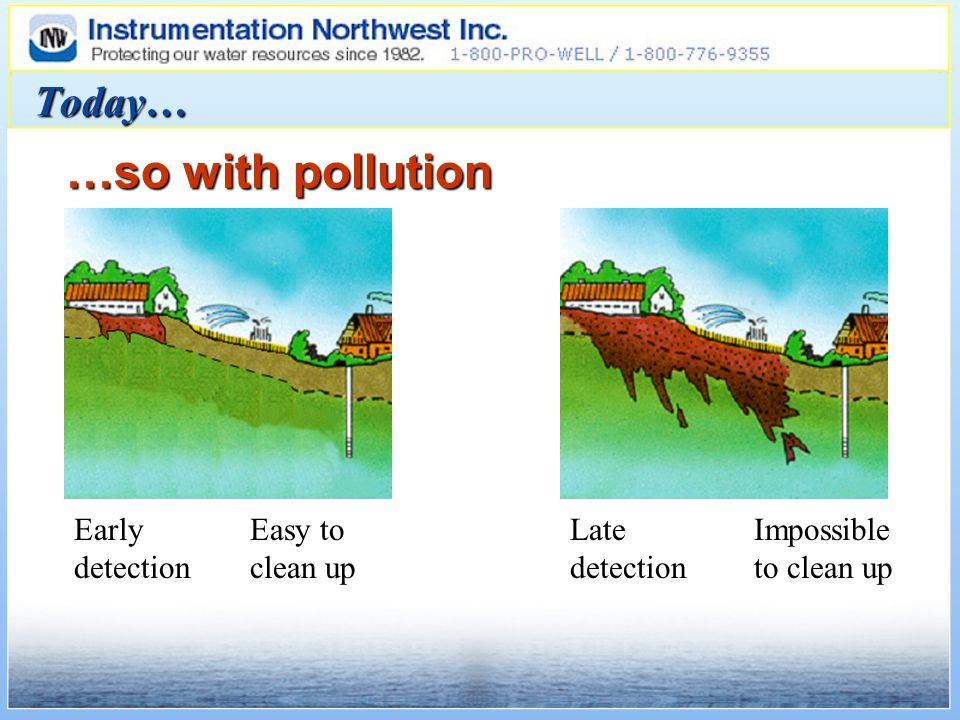 Today… …so with pollution Early detection Impossible to clean up Easy to clean up Late detection