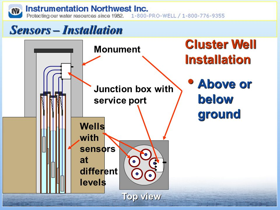 Above or below ground Above or below ground Sensors – Installation Cluster Well Installation Monument Top view Junction box with service port Wells with sensors at different levels
