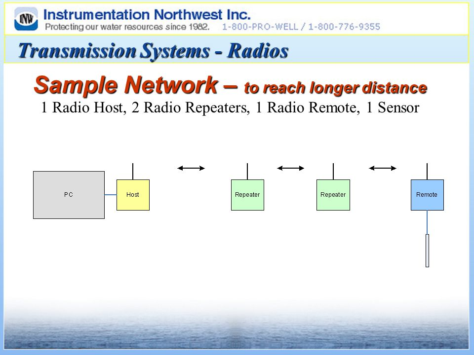 Sample Network – to reach longer distance 1 Radio Host, 2 Radio Repeaters, 1 Radio Remote, 1 Sensor Transmission Systems - Radios