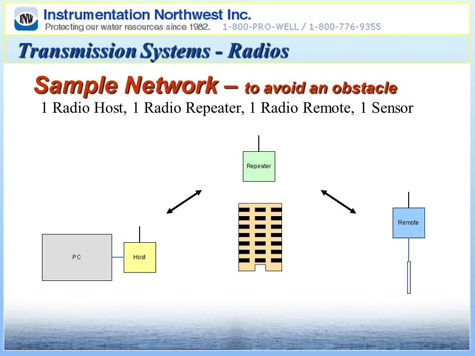 Sample Network – to avoid an obstacle 1 Radio Host, 1 Radio Repeater, 1 Radio Remote, 1 Sensor Transmission Systems - Radios