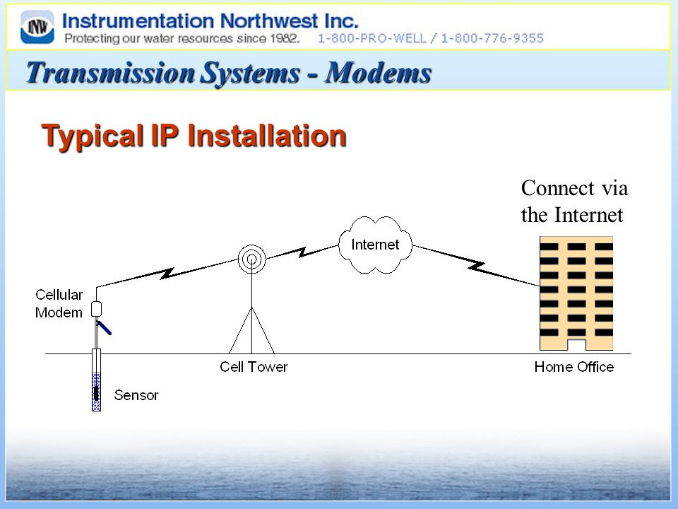 Typical IP Installation Transmission Systems - Modems Connect via the Internet