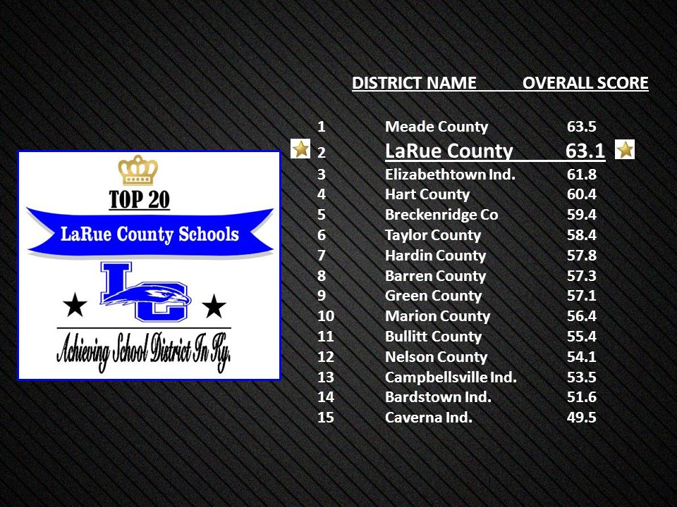 DISTRICT NAME OVERALL SCORE 1Meade County 63.5 2 LaRue County 63.1 3Elizabethtown Ind.