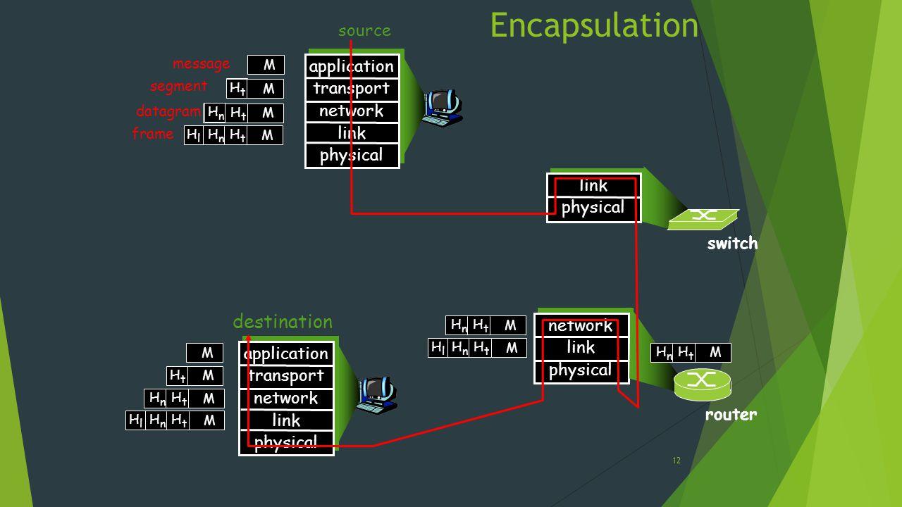 Encapsulation 12 source application transport network link physical HtHt HnHn M segment HtHt datagram destination application transport network link p