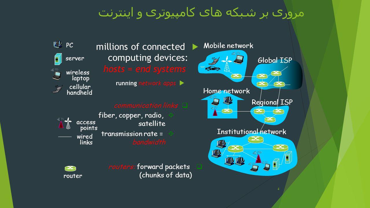 مروری بر شبکه های کامپیوتری و اینترنت millions of connected computing devices: hosts = end systems running network apps 4 Home network Institutional n