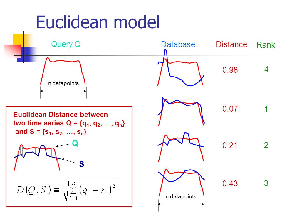 Euclidean model Query Q n datapoints S Q Euclidean Distance between two time series Q = {q 1, q 2, …, q n } and S = {s 1, s 2, …, s n } Distance 0.98