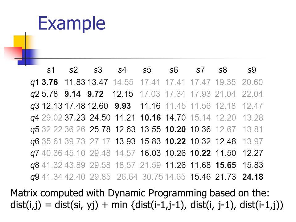 Example s1 s2 s3 s4 s5 s6 s7 s8 s9 q1 3.76 11.83 13.47 14.55 17.41 17.41 17.47 19.35 20.60 q2 5.78 9.14 9.72 12.15 17.03 17.34 17.93 21.04 22.04 q3 12